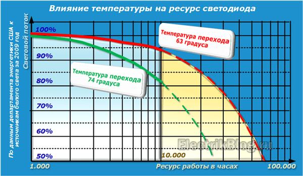 Влияние температуры