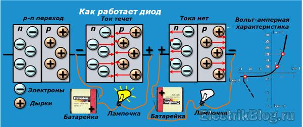 Как работает диод
