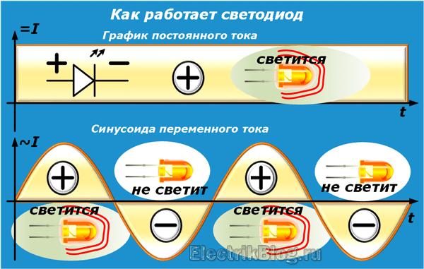 Как работает светодиод