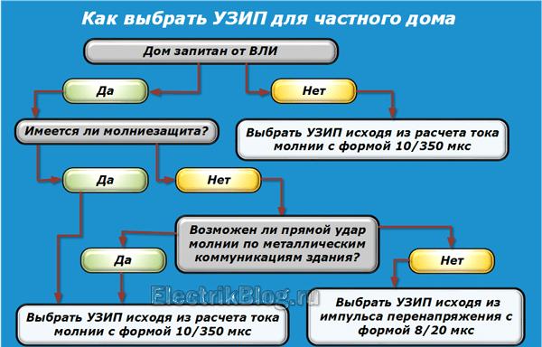 Как выбрать УЗИП