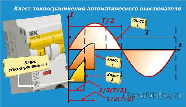 Класс токоограничения автоматического выключателя