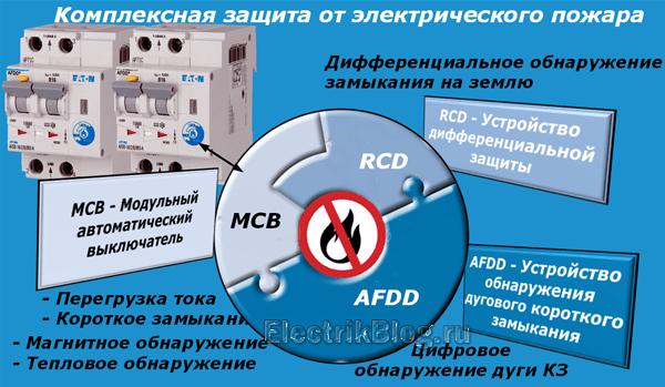 Комплексная защита от пожара