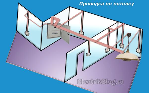 Проводка по потолку