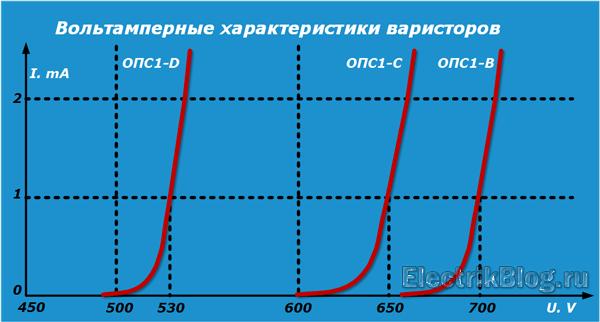 Вольтамперные характеристики варисторов