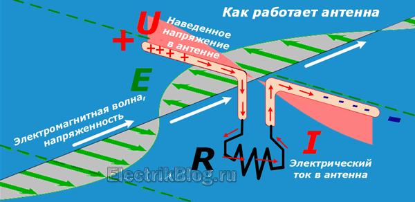 Как работает антенна