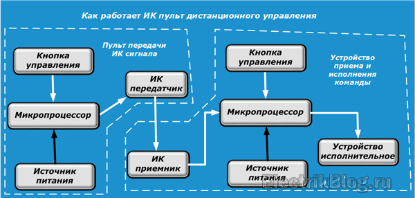 Как работает пульт дистанционного управления
