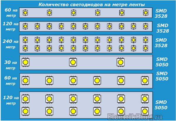 Количество светодиодов