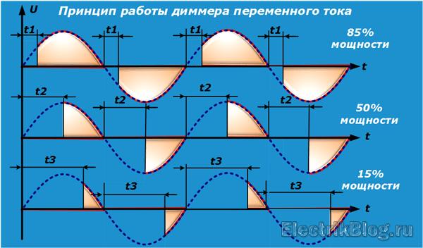 Принцип работы диммера переменного тока