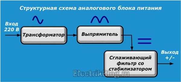 Структурная схема блока питания