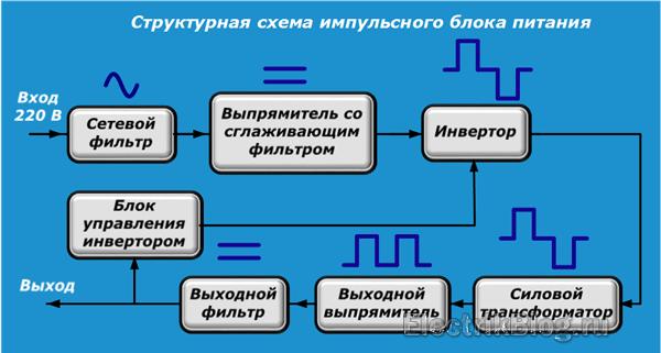 Структурная схема импульсного блока питания