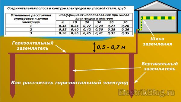 Горизонтальный электрод