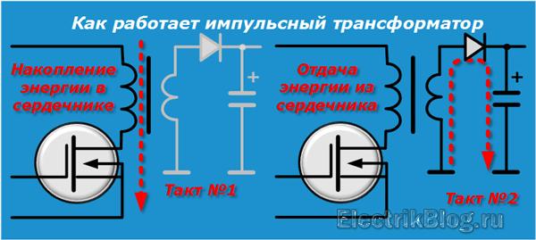 Как работает импульсный трансформатор