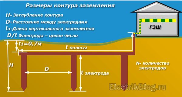 Размеры контура заземления