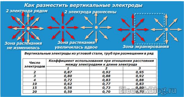 Вертикальные электроды