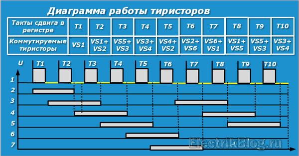 Диаграмма работы тиристоров