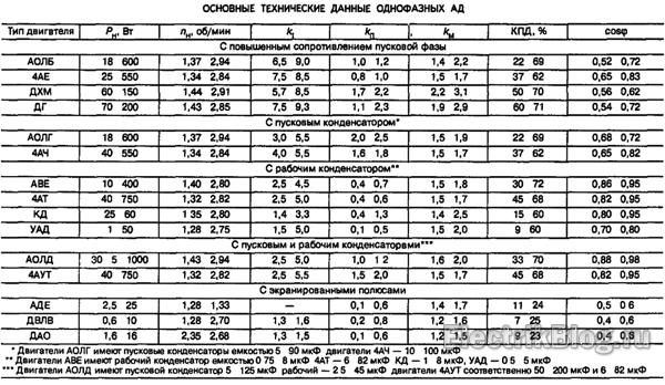Таблица однофазных асинхронных двигателей