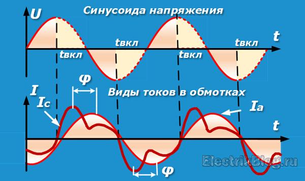 Виды токов