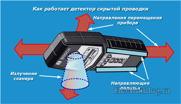 Как работает детектор скрытой проводки
