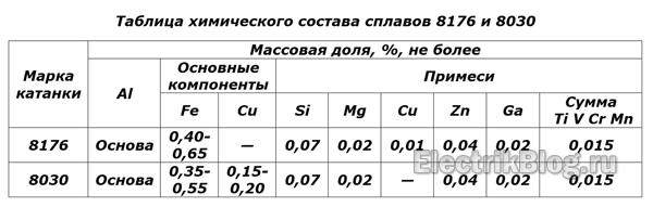 Таблица химического состава сплавов 8176 и 8030