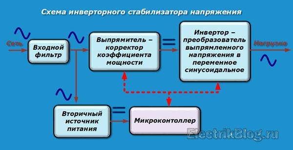 Схема инверторного стабилизатора напряжения