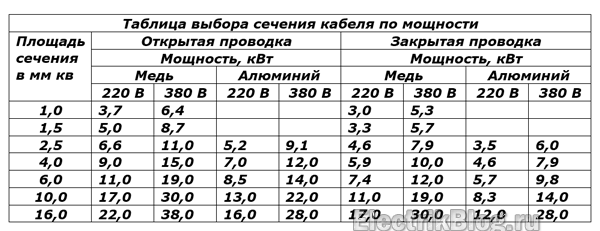 Таблица выбора сечения кабеля по мощности