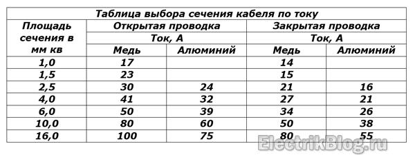 Таблица выбора сечения кабеля по току