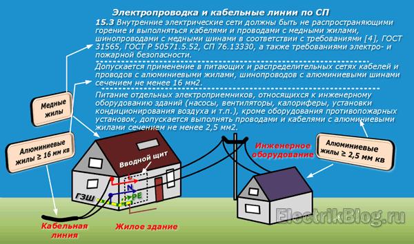 Электропроводка и кабельные линии по СП