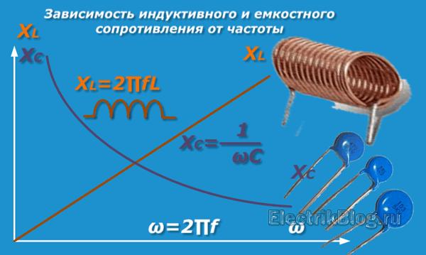 Зависимость индуктивного и емкостного сопротивления от частоты