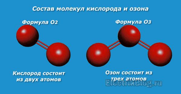 Состав молекул кислорода и озона