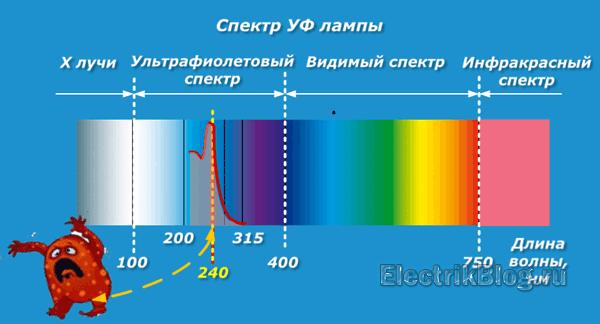 Спектр УФ лампы