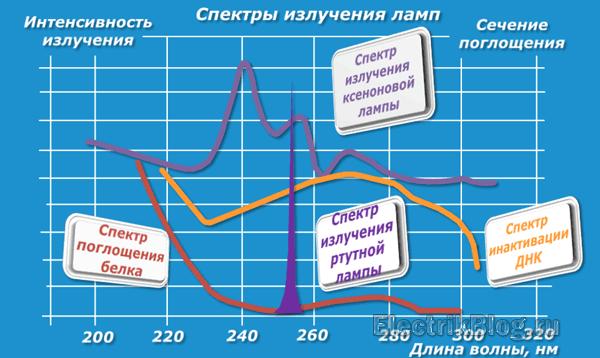 Спектры излучения ламп