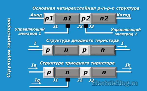 Структуры тиристоров