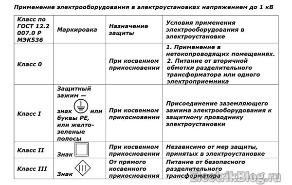 Таблица ПУЭ 1.7.3.