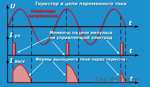 Тиристор в цепи переменного тока
