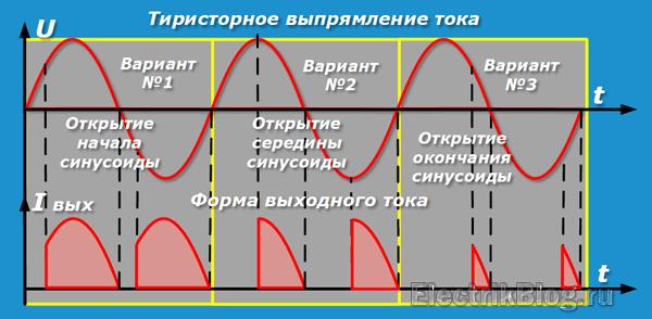 Тиристорное выпрямление тока