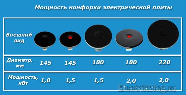 Мощность конфорки электрической плиты