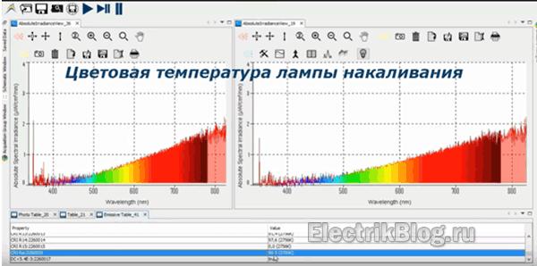 Цветовая температура лампы накаливания