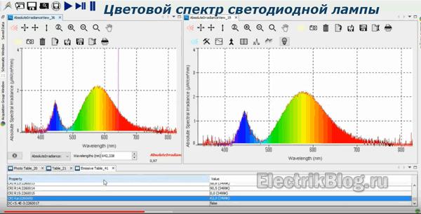 Цветовой спектр светодиодной лампы