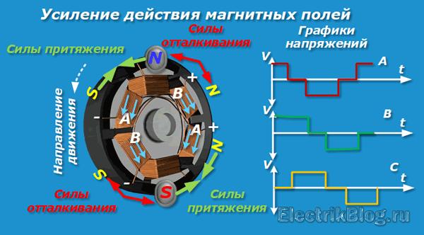 Усиление действия магнитных полей