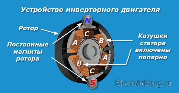 Устройство инверторного двигателя