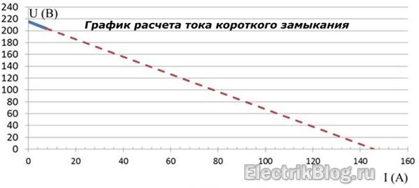 График расчета тока короткого замыкания