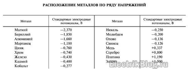 Расположение металлов по ряду напряжений
