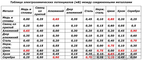 Таблица электротехнических потенциалов