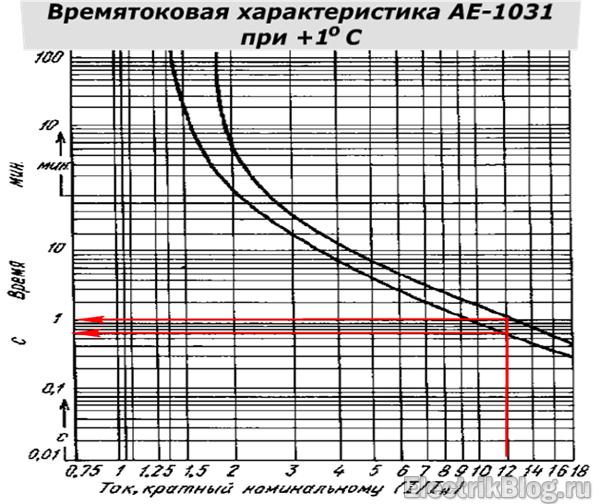 Времятоковая характеристика АЕ-1031 при 1 градусе