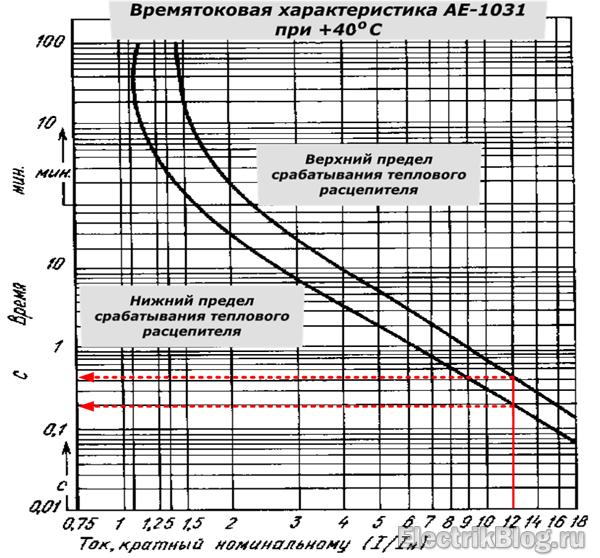 Времятоковая характеристика АЕ-1031