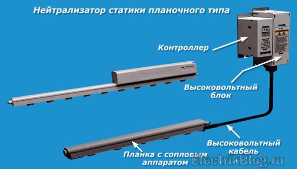 Нейтрализатор статики планочного типа