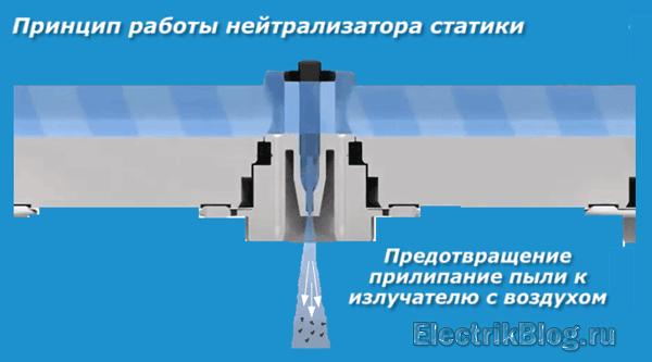 Принцип работы нейтрализатора статики