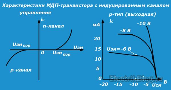 Характеристики МДП транзистора с индуцированным каналом