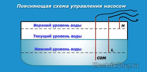 Поясняющая схема управления насосом