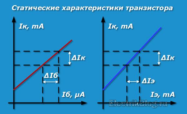 Статические характеристики транзистора